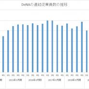 【スマホゲーム会社の雇用動向】DeNA、2019年6月末の連結従業員数は104人増の2541人…2014年3月期以降では最も高い水準に