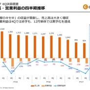 enishの決算説明資料より…『欅のキセキ』の貢献で4Q売上高は前四半期比86%増に 12月単月では黒字化も達成!