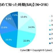 【CyberZ調査】eスポーツの認知率は約26%、 10代・20代男性は約半数が認知