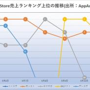 『モンスト』『DQタクト』『ロマサガRS』『ツイステ』が首位獲得 月末月初後で多くのタイトルにチャンス 『リゼロス』好発進 App Store振り返り