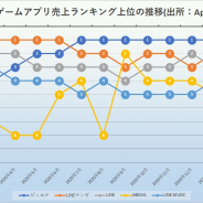 『ピッコマ』、21年3月の国内非ゲームアプリ売上ランキングで9ヶ月連続の首位 App Annie調査