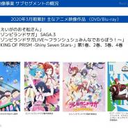 エイベックスのアニメ事業、20年3月期の営業益は2.7倍の8.2億円…「えいがのおそ松さん」「ゾンビランドサガ」「KING OF PRISM(キンプリ)」貢献
