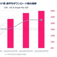 App Annie、動画ストリーミング市場の最新動向を発表…2020年日本上陸予定の「Disney+」による市場の盛り上がりを予測