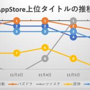 3周年の『荒野行動』、「鬼滅の刃」コラボの『パズドラ』、『ツイステ』が三つ巴の首位争い 『オクトパストラベラー』や『ごとぱず』など新作も好調…App Store売上ランキングの1週間を振り返る