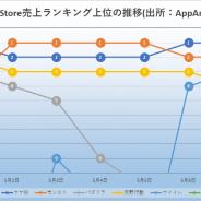 『呪術廻戦』コラボの『モンスト』と『ウマ娘』が激しい追い比べ 首位を分け合う App Store売上ランキング振り返り
