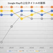 Google Playでは『FGO』が9日間にわたって首位キープ それを止めたのは『プリコネR』 売上ランキングの振り返り