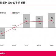 ザッパラス、第1四半期の営業益は4500万円と黒字転換 3四半期連続の黒字 占いコンテンツが収益伸長
