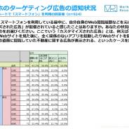 【ジャストシステム調査】8割のユーザーが「Web閲覧履歴をもとにした広告配信」を認識