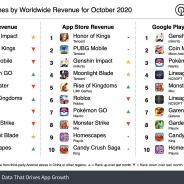 20年10月の世界モバイルゲーム売上ランキング、『原神』が2億3900万ドル(約251億円)稼ぎトップ!【Sensor Tower調査】