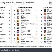20年6月の世界モバイルゲーム売上ランキング、『Honor of Kings』が首位 日本で売上増の『Rise of Kingdoms』は順位を上げる【Sensor Tower調査】