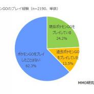 【MMD研究所調査】「2016年8月ポケモンGOの利用実態調査」を実施…『ポケモンGO』を止めた理由は「バッテリーがなくなる」が42.0%で最上位に