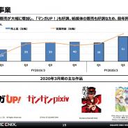 高成長続くスクエニの出版事業、7~9月は売上高50億円、営業利益20億円 売上・利益ともにさらなる高みに 「マンガUP!」など電子書籍大幅増