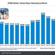 『PUBG Mobile』の総収益が30億ドル(約3226億円)を突破 3月単月では2億7000万ドル(約290億円)を稼ぐ