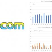 日本ファルコム、20年9月期は減収減益も営業・経常利益は3期連続で10億円超え