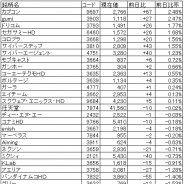【ゲーム株概況(9/29)】シリコンスタジオが6日続落…一時3500円割れ 1Q決算の好調を評価してGameWithが一時S高まで買われる