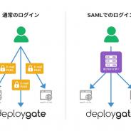 デプロイゲート、 SAML2.0を利用したユーザー認証に正式対応