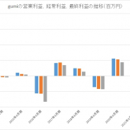 gumi、21年4月期の経常利益は185%増の60億円と過去最高を更新する見通し 國光会長主導の新規事業が大きく貢献
