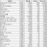【ゲーム株概況(10/28)】『モンハン』新作でカプコンが大幅高 『スターオーシャン:アナムネシス』期待からNJHDがストップ高 好決算のコーテクHDも堅調