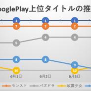『ウマ娘』が97日連続首位、週明けに100日の大台に乗るか注目 『ドッカンバトル』『レジェンズ』が揃ってトップ30復帰で『ドラゴンボール』人気の高さ示す…Google Play売上ランキングの1週間を振り返る