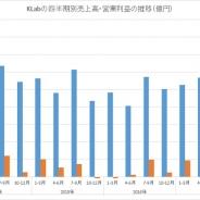 KLab、第4四半期(10-12月)の売上高と営業利益は過去最高を更新