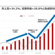 「マンガBANG!」のAmazia、第3四半期の営業利益は19.6倍の3億1500万円 MAU、課金収益、広告収益がいずれも好調 四半期ベースで急成長
