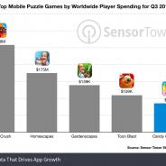 『キャンディークラッシュソーダ』のリリース以来の収益が20億ドル(約2169億円)突破 米調査会社Sensor Towerが推計