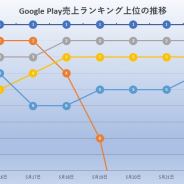 『モンスト』が首位独走 リバイブは足元順調 『DQウオーク』や『パズドラ』寄せ付けず 5月16日~22日のGoogle Playランキングを振り返る