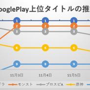 『モンスト』『プロスピA』が虎視眈々と首位狙うも「鬼滅の刃」コラボ開催の『パズドラ』の牙城崩せず 新作『オクトラ大陸の覇者』はトップ10圏内に定着…Google Play売上ランキングの1週間を振り返る