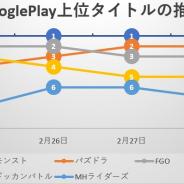 首位独走の『モンスト』を8周年の『パズドラ』が追う、カプコンの新作『モンスターハンター ライダーズ』はトップ10圏内に定着…Google Playの1週間を振り返る