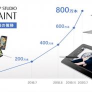 セルシス、マンガ・イラスト・アニメーション制作ソフト「CLIP STUDIO PAINT」の全世界での累計出荷本数が2020年7月に800万本を達成