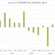 gumi、第1四半期の海外売上はQonQ25%増の16億円と大幅増 『FFBE幻影戦争』貢献 広宣費も23%圧縮 営業益は3四半期連続の9億円超え