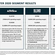 Activision Blizzard、2020年12月期の決算は増収増益 「コール オブ デューティ」シリーズが前年から二倍近くの売り上げに