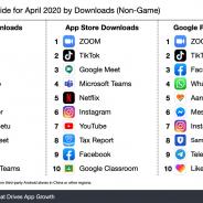 世界モバイルDLランキング4月のトップは『ZOOM』 インド政府のコロナウイルス追跡アプリが7位に【Sensor Tower調査】