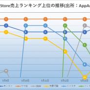 『ウマ娘』が今週のApp Storeセルランで首位独走 リリース以来の動きも振り返る 7周年『トレクル』が2位、ドリコムの運用力と最高益