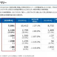 KLab、第4四半期は営業損失1.04億円と赤字に 主力タイトルで周年の反動、『テイルズ オブ クレストリア』が「予想以上に減衰」