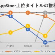 「ヒロアカ」コラボ開催の『パズドラ』をはじめ『モンスト』『FGO』『プロスピA』が首位争い、新作『ドラゴンクエストタクト』は4位と存在感示す…App Storeの1週間を振り返る