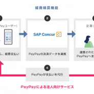 PayPay、経費支払いから精算、受け取りまで「PayPay」で対応可能に