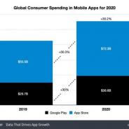 モバイルアプリの売上は1110億ドル(約11兆4139億円) 『Among Us』のDL数は9千万回を超える…Sensor Towerが2020年を振り返る