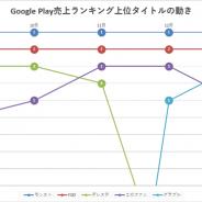 『モンスト』が首位を独走 追随するのは『FGO』『デレステ』など 新作『このファン』も初のガチャ施策でトップ争いに加わる…Google Play1週間の振り返り