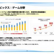 CRI・ミドルウェア、第2四半期は営業益189%増の1.24億円 スマホゲームでの採用進む、前期32本→50本に
