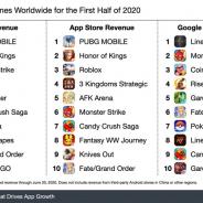2020年上半期、アプリの総売上は501億ドル(約5兆3850億円)まで増加 テンセントは2つのゲームで20億ドル(約2149億円)を稼ぐ【Sensor Tower調査】