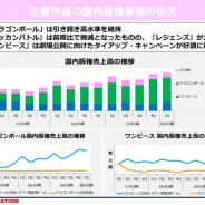 東映アニメ、第1四半期の「ドラゴンボール」関連の国内版権売上は「ドッカンバトル」の減少を「レジェンズ」の伸びでカバー