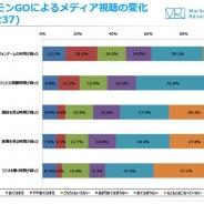 【ジャストシステム調査】『ポケモンGO』利用者の半数以上が「運動の機会が増えた」と回答 テレビの視聴時間は30代の3割以上が減少傾向に
