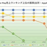 首位独走の『ウマ娘』に「陰りなし!」 無料ランキング首位キープで新規ユーザーも継続流入 新作『リネージュ2M』はTOP10視野に Google Play振り返り