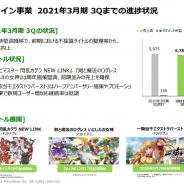 マーベラス、第3四半期のオンライン事業は営業益1009%増の13億円 不採算ゲーム整理で採算改善 『一騎当千』PC版はDMMで2月8日リリース