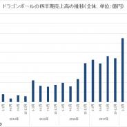 バンナムHDの2019年3月期のIP別売上高、『ドラゴンボール』が1290億円突破 四半期でも過去最高更新 『ドッカンバトル』や『レジェンズ』、玩具好調