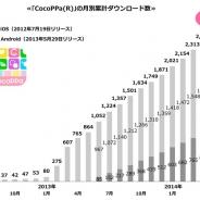 ユナイテッドの『CocoPPa』が全世界累計で2500万DLを突破…月間100万DLペースで伸びる、海外比率は84%に