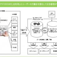 スターティアラボ、オプトのARマーケティングPFにARアプリ「COCOAR2」を提供…アプリ利用ユーザーの行動を可視化し広告配信