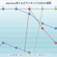 『荒野行動』『パズドラ』『ツイステ』『DQウォーク』が首位獲得! 新作は『AFKアリーナ』『プラエデ』が好調…App Store売上ランキングを振り返る