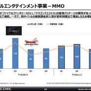 スクエニ、第3四半期のMMOは『DQX』と『FF14』拡張パッケージなく減収 営業利益は継続課金収入堅調でプラスに